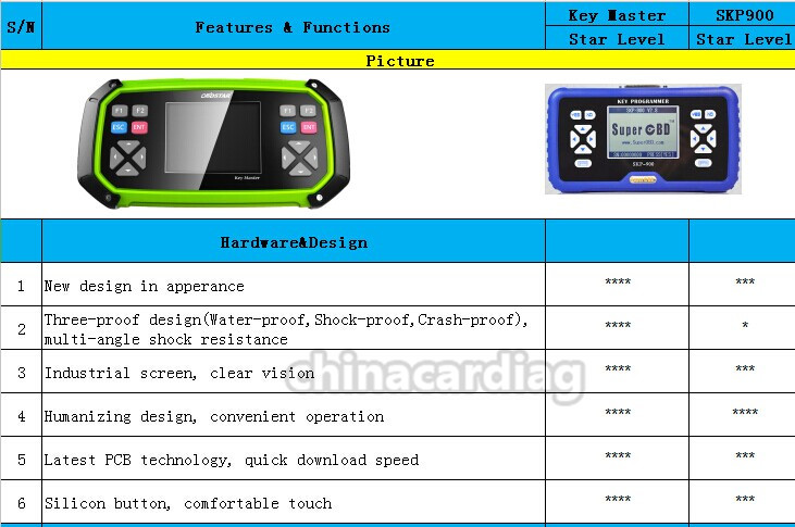 New Arrival OBDSTAR X300 PRO3 Key Master with Immobiliser + Odometer Adjustment +EEPROM/PIC+OBDII