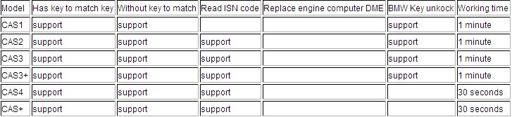 cgdi-support-list