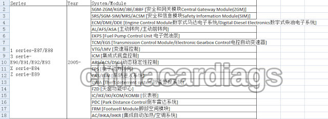Launch X431 V 8 0 Support BMW Vehicle Year and Module Download
