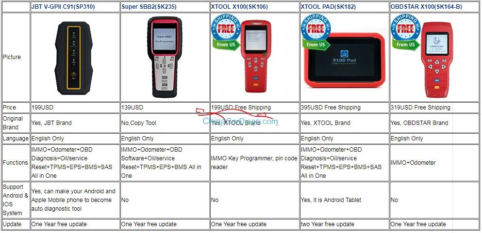 auto-scanner-comparison
