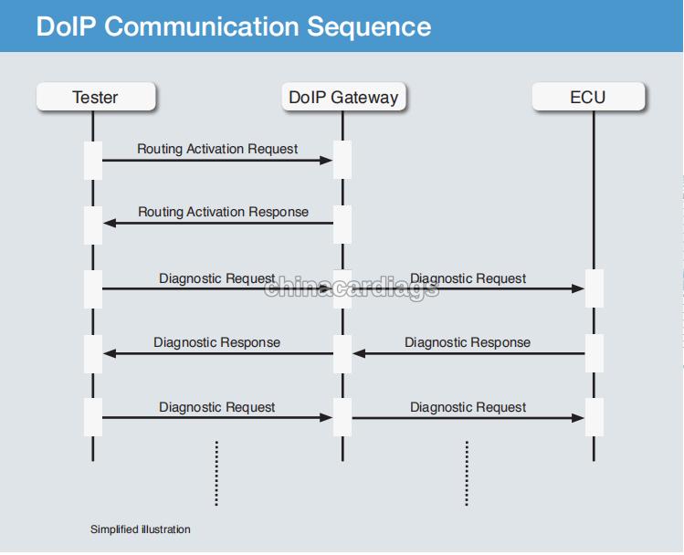 doip-diagnostic-communication-10
