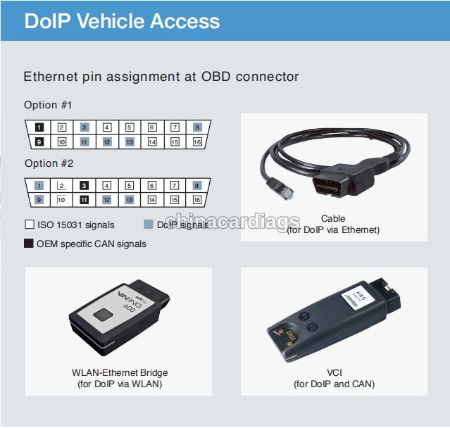 doip-diagnostic-communication-12