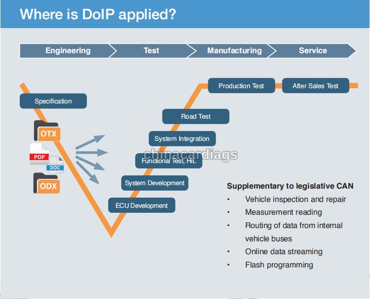 doip-diagnostic-communication-2