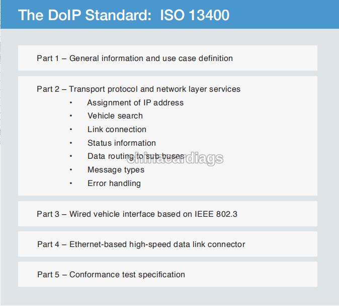 doip-diagnostic-communication-7